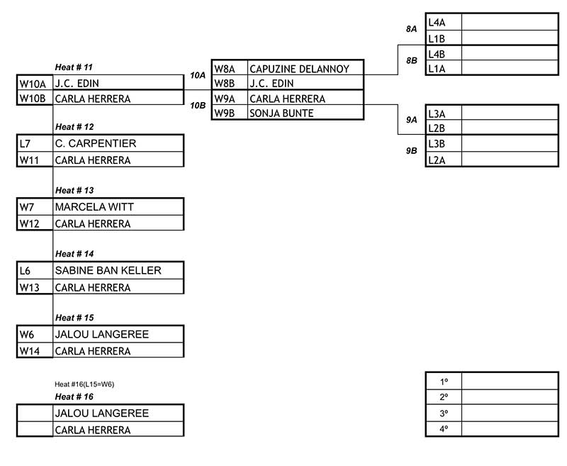 KSWT Brazil Final Ladders Womens
