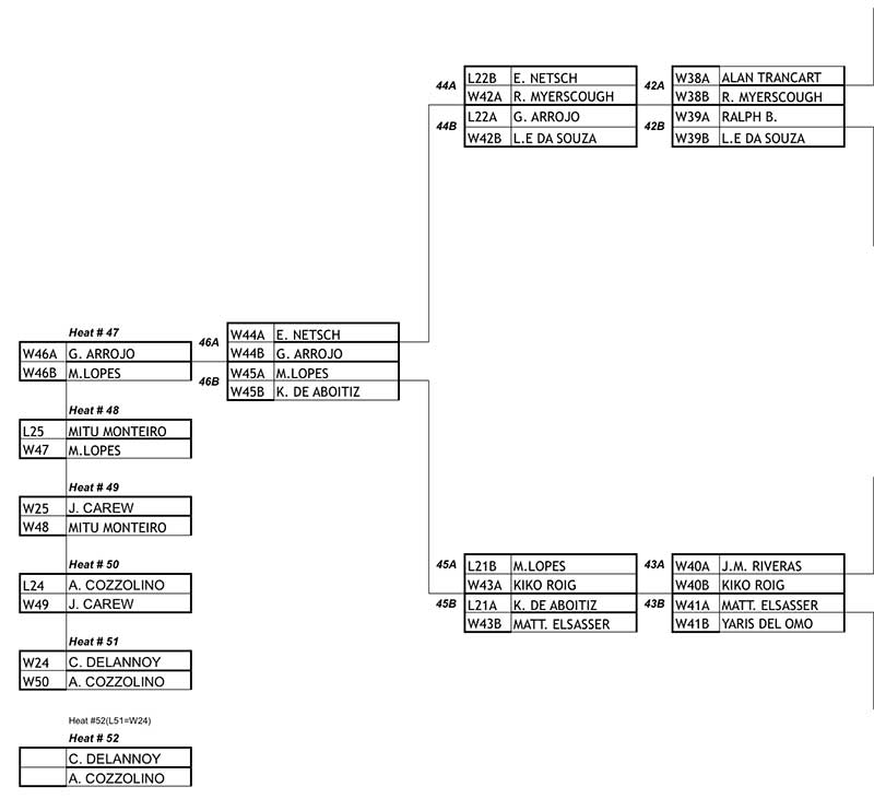 Mens Double Elimination Final Rounds