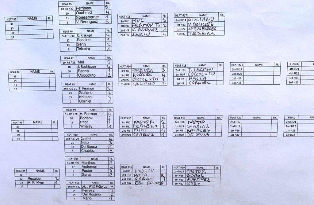 Men's heat ladder up to quarter finals